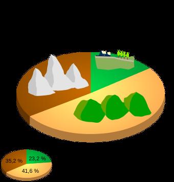 Orographie Kampaniens