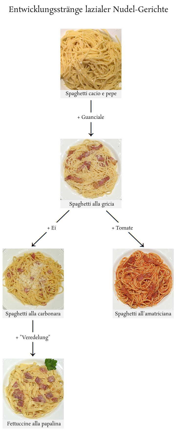 Lazio Nudelgerichte