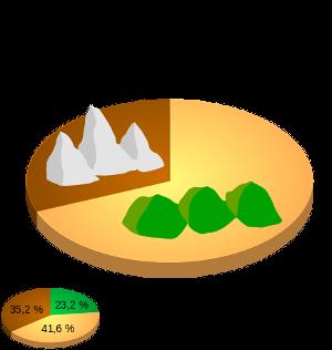 Orographie der Marken