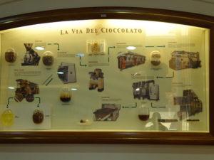 Bearbeitungsschritte bei der Schokoladenherstellung